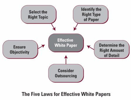 Effective White Papers
