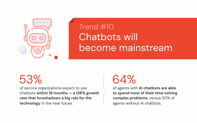 Chatbots will become mainstream