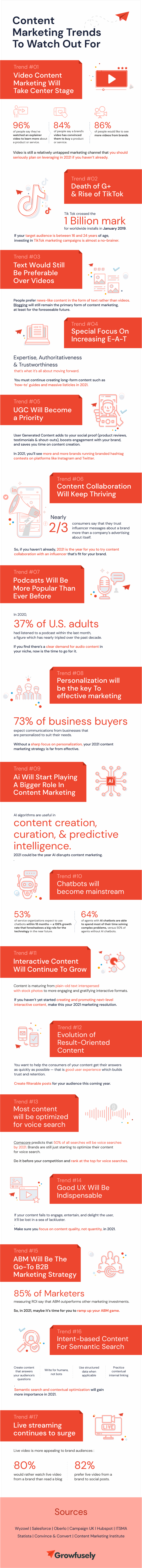 Content Marketing Trends - Growfusely