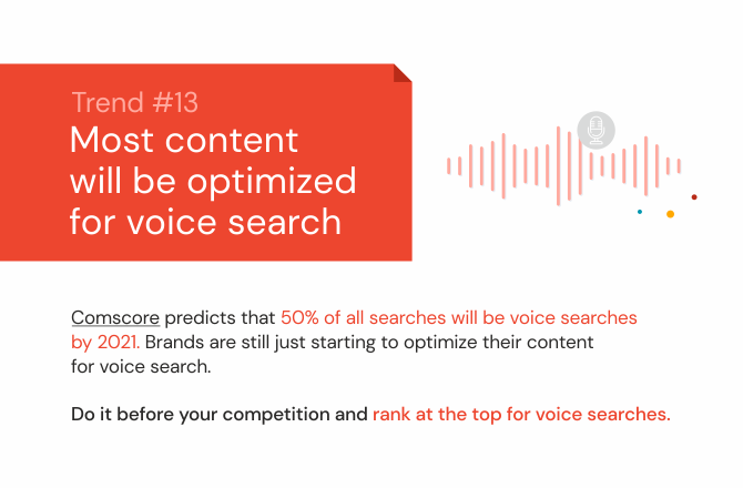 Most content will be optimized for voice search