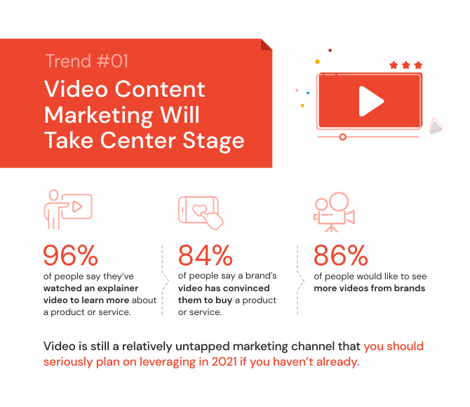 Video content marketing will take center stage
