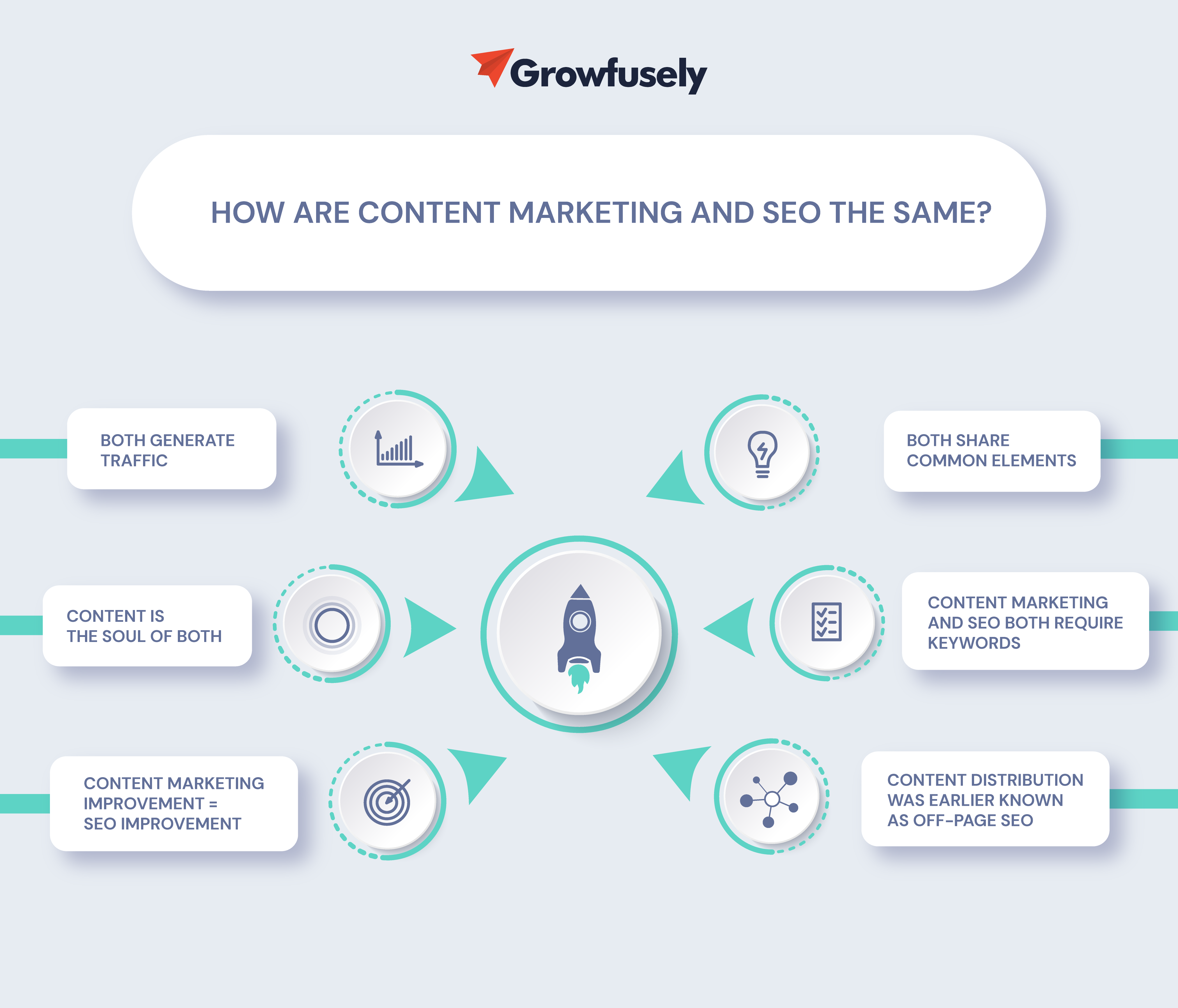 How are Content Marketing and SEO the Same