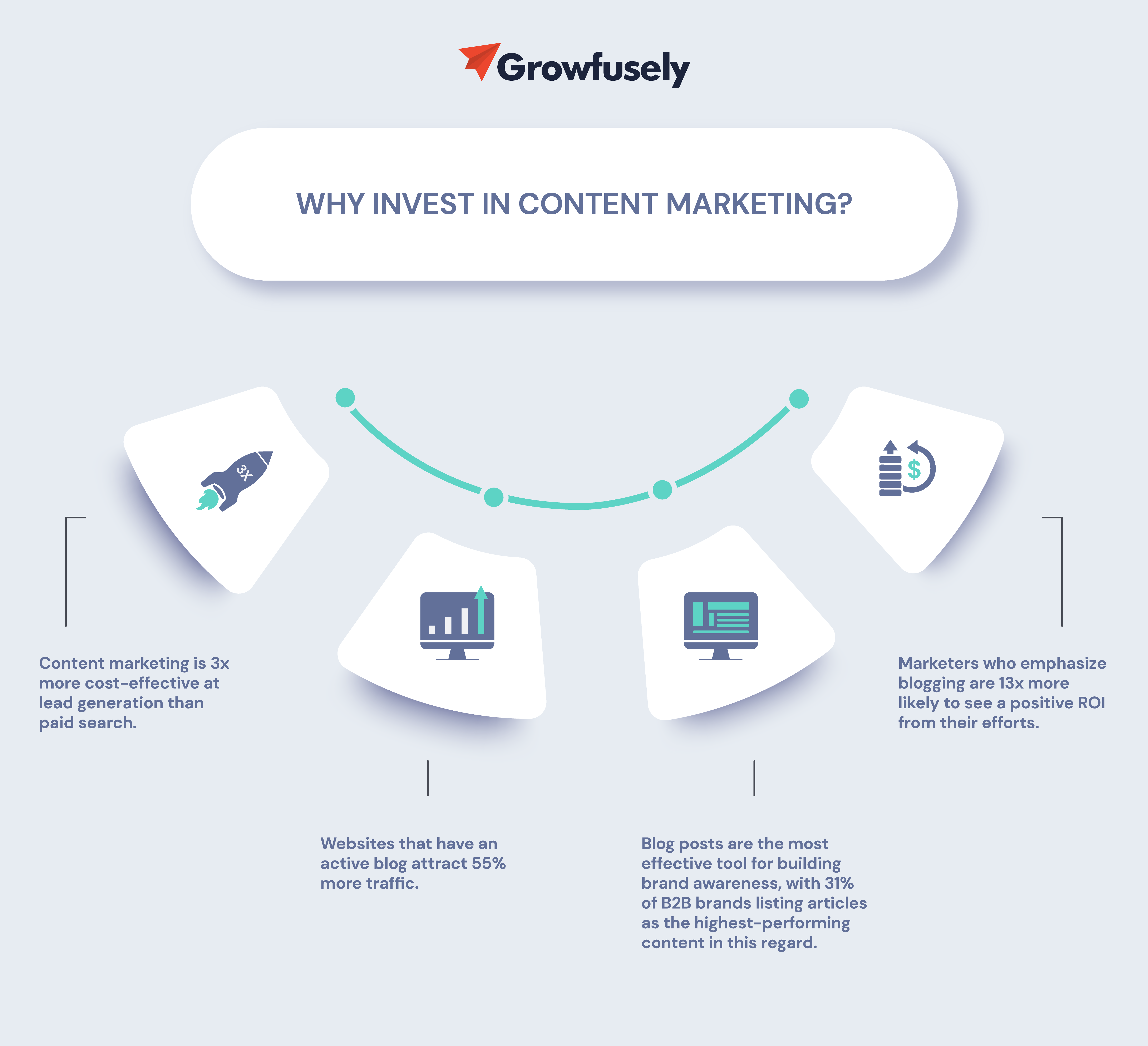 Why invest in content marketing