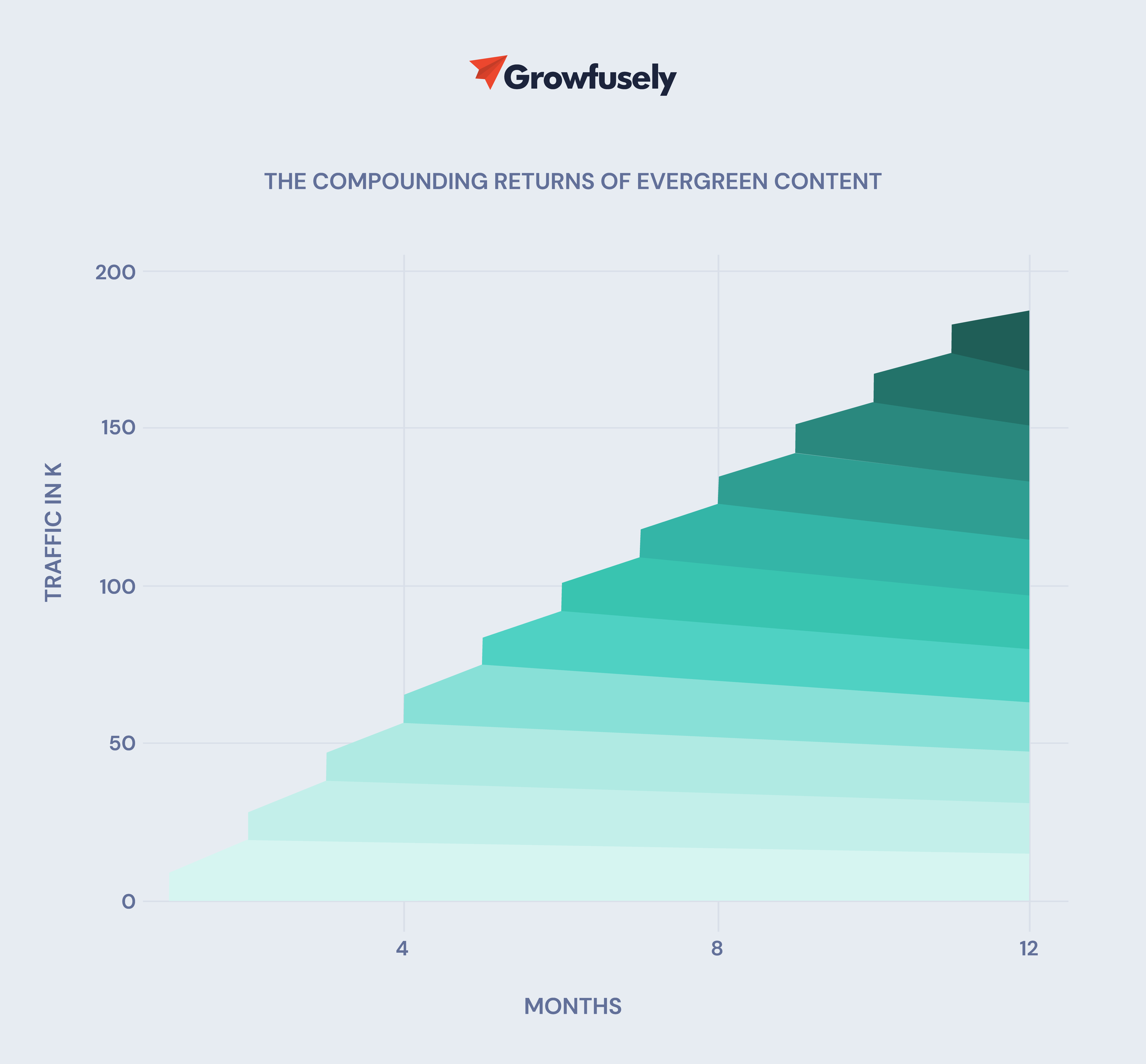 Compounding Returns of Evergreen Content