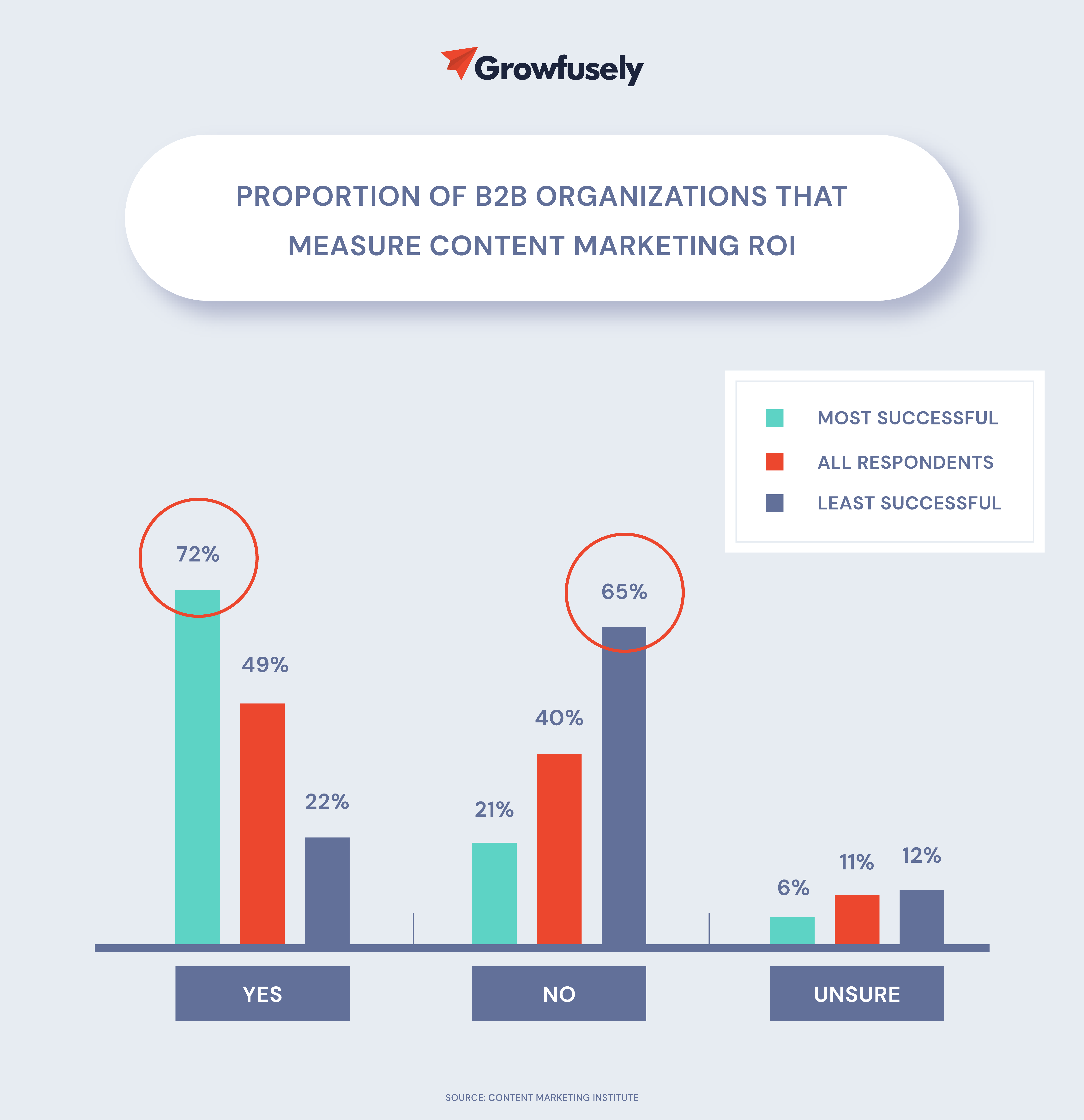 Proportion of B2B Organizations That Measure Content Marketing ROI